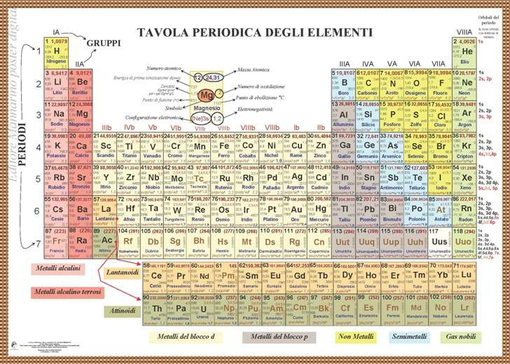 Scuolabook ebook per la scuola franco mannarino tavola periodica degli elementi poster - Numero elementi tavola periodica ...